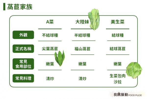 A菜、美生菜、大陸妹是不同的蔬菜嗎?